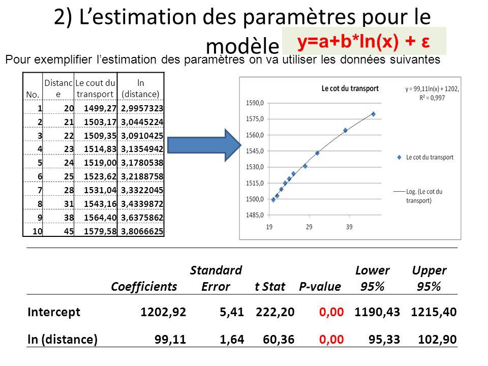 2) Lestimation des paramètres pour le modèle Pour exemplifier lestimation des paramètres on va utiliser les données suivantes No. Distanc e Le cout du