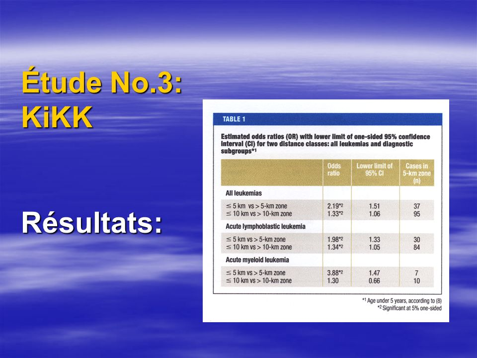 Étude No.3: KiKK Résultats: