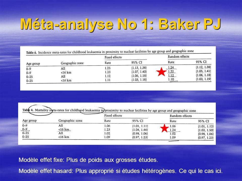 Méta-analyse No 1: Baker PJ Modèle effet fixe: Plus de poids aux grosses études.