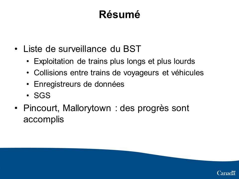 Résumé Liste de surveillance du BST Exploitation de trains plus longs et plus lourds Collisions entre trains de voyageurs et véhicules Enregistreurs de données SGS Pincourt, Mallorytown : des progrès sont accomplis