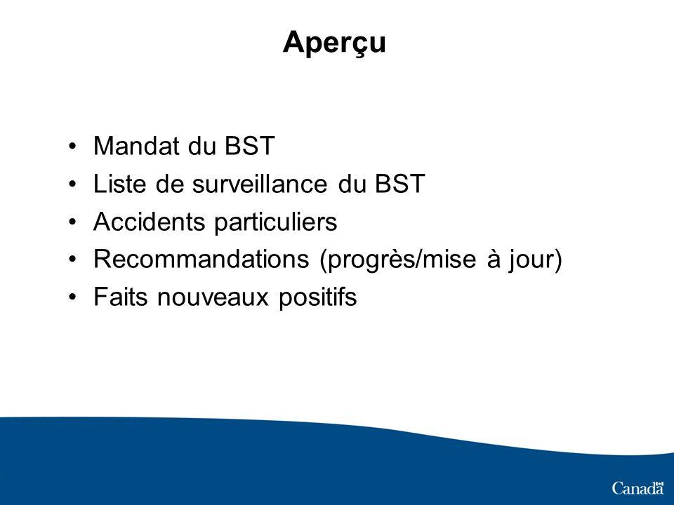 Aperçu Mandat du BST Liste de surveillance du BST Accidents particuliers Recommandations (progrès/mise à jour) Faits nouveaux positifs