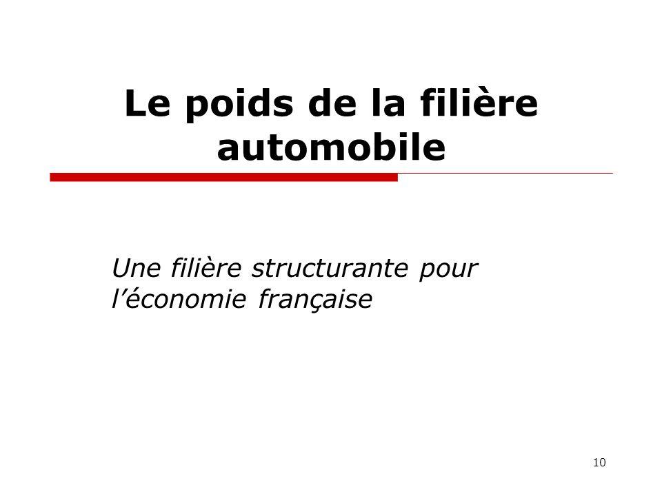 Le poids de la filière automobile Une filière structurante pour léconomie française 10