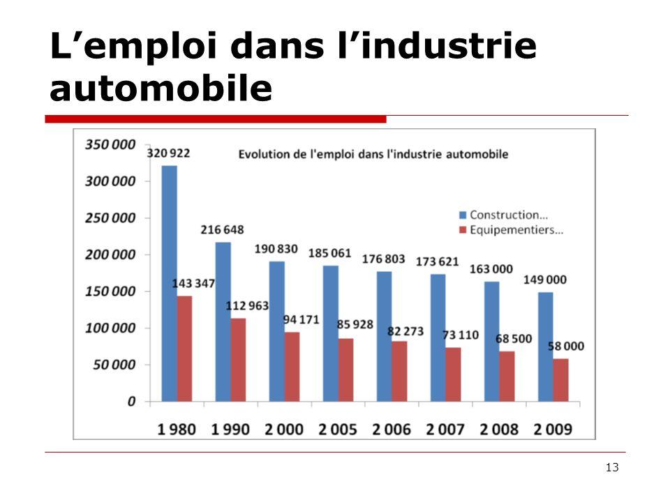 Lemploi dans lindustrie automobile 13