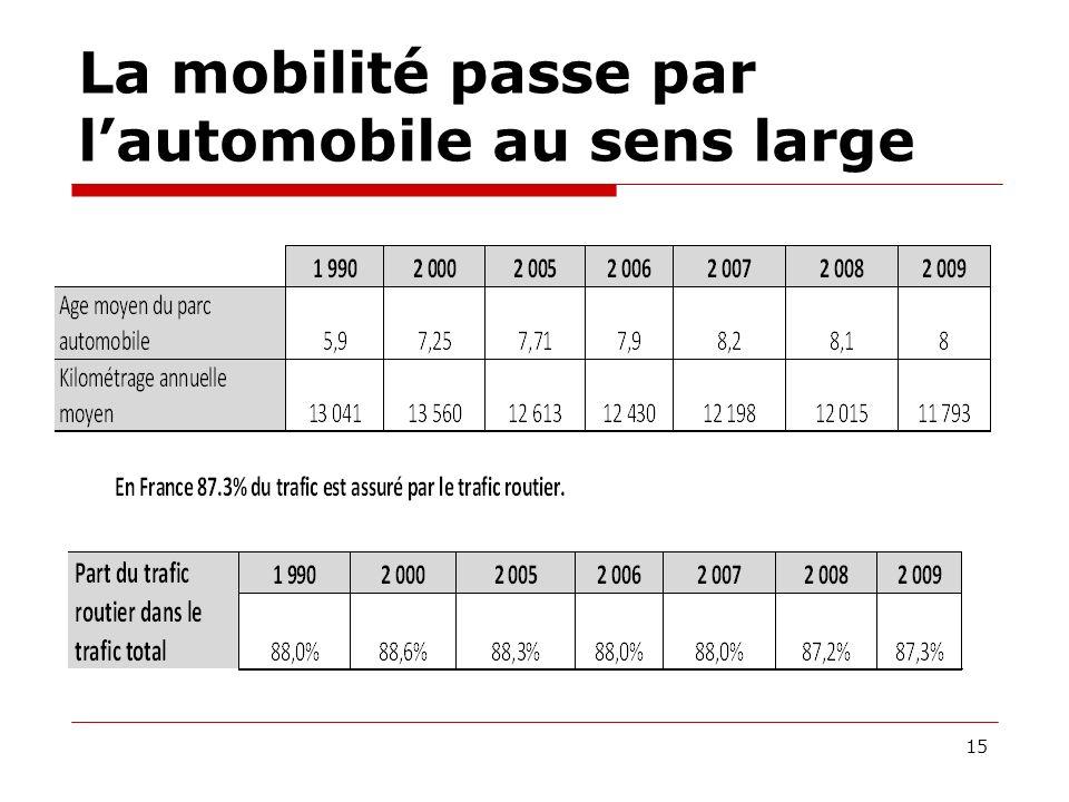 La mobilité passe par lautomobile au sens large 15
