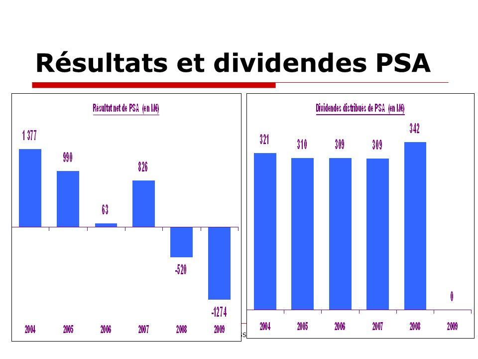 Résultats et dividendes PSA Collectif Emboutissage 4 fév 201118
