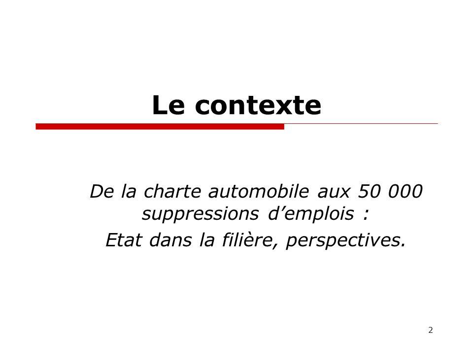 Le contexte De la charte automobile aux 50 000 suppressions demplois : Etat dans la filière, perspectives.
