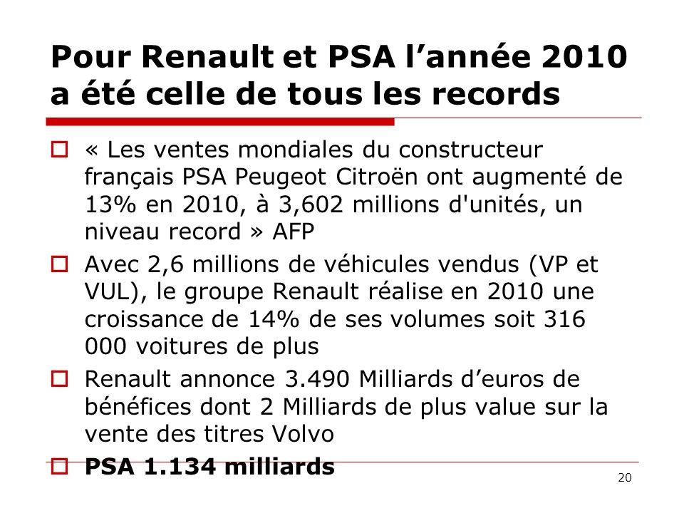 Pour Renault et PSA lannée 2010 a été celle de tous les records « Les ventes mondiales du constructeur français PSA Peugeot Citroën ont augmenté de 13% en 2010, à 3,602 millions d unités, un niveau record » AFP Avec 2,6 millions de véhicules vendus (VP et VUL), le groupe Renault réalise en 2010 une croissance de 14% de ses volumes soit 316 000 voitures de plus Renault annonce 3.490 Milliards deuros de bénéfices dont 2 Milliards de plus value sur la vente des titres Volvo PSA 1.134 milliards 20
