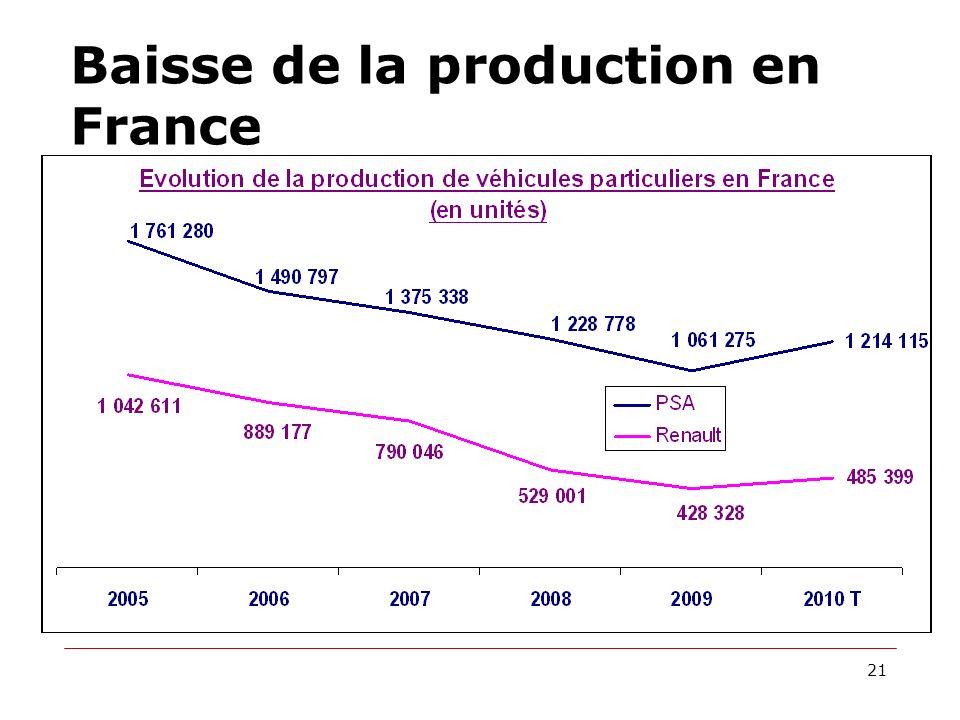 Baisse de la production en France 21