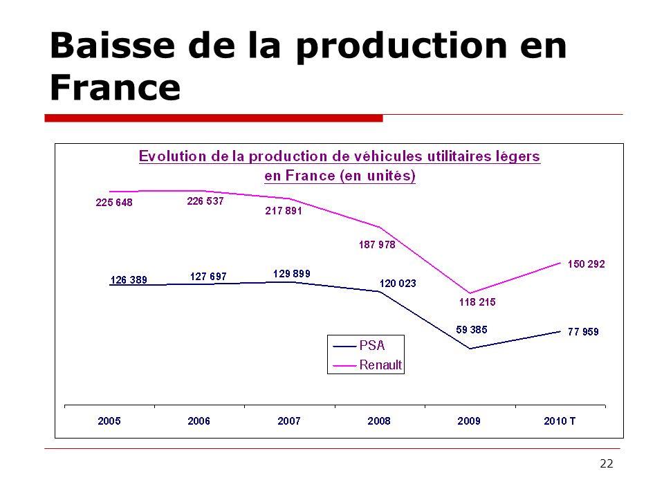 Baisse de la production en France 22