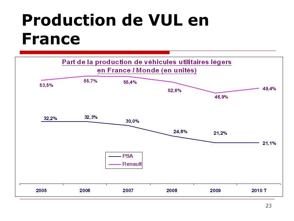 Production de VUL en France 23