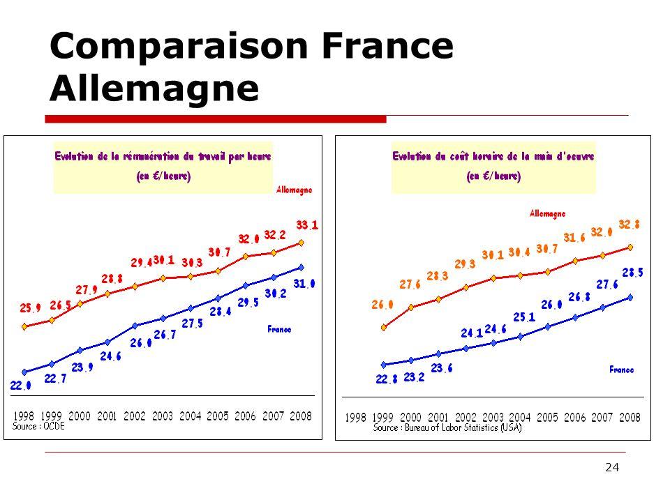 Comparaison France Allemagne 24
