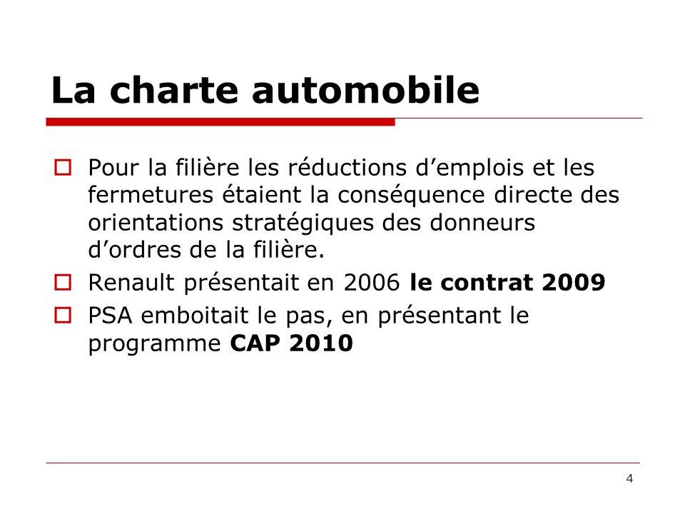 La charte automobile Pour la filière les réductions demplois et les fermetures étaient la conséquence directe des orientations stratégiques des donneurs dordres de la filière.
