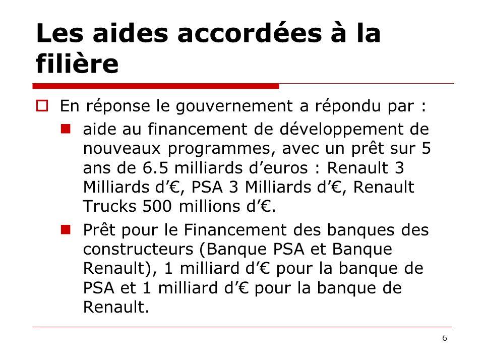 Les aides accordées à la filière Pour les équipementiers : Fonds de modernisation des équipementiers et sous-traitants 600 millions deuros (200 millions deuros provenant de lEtat, 200 millions deuros de PSA et 200 millions deuros de Renault).