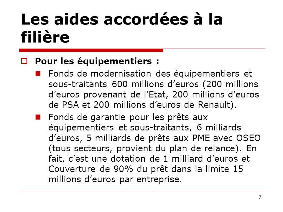 Développement de lindustrie automobile en France/ Véhicule du futur… Hybride ou Véhicules électriques.