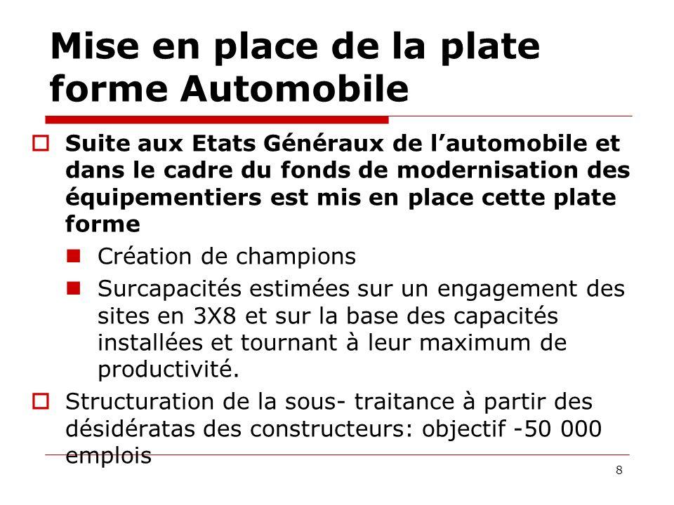 Résultats et dividendes Renault 19