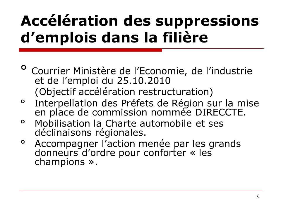 Propositions CGT pour une véritable relance de la filière Automobile.