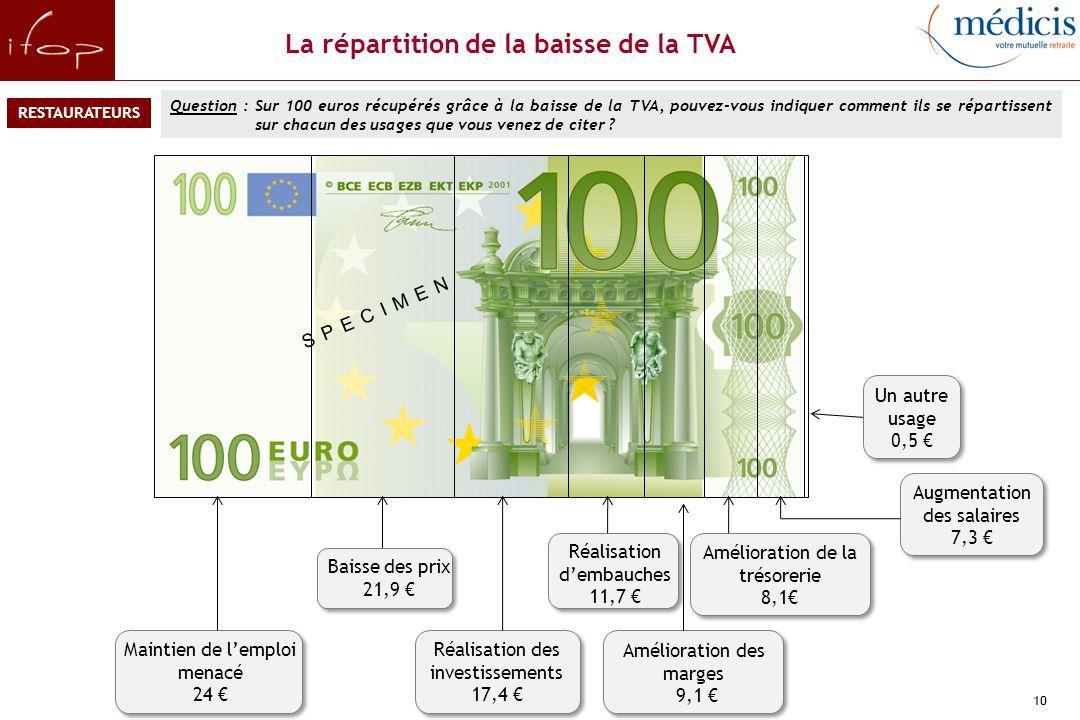 10 La répartition de la baisse de la TVA Question : Sur 100 euros récupérés grâce à la baisse de la TVA, pouvez-vous indiquer comment ils se répartissent sur chacun des usages que vous venez de citer .