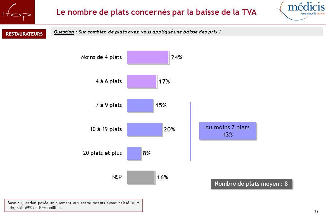 12 Le nombre de plats concernés par la baisse de la TVA Question : Sur combien de plats avez-vous appliqué une baisse des prix .