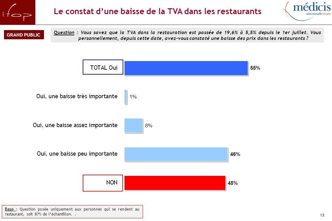 13 Le constat dune baisse de la TVA dans les restaurants Question : Vous savez que la TVA dans la restauration est passée de 19,6% à 5,5% depuis le 1er juillet.