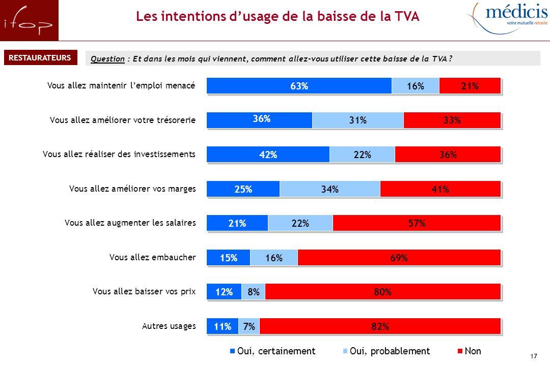 17 Question : Et dans les mois qui viennent, comment allez-vous utiliser cette baisse de la TVA .