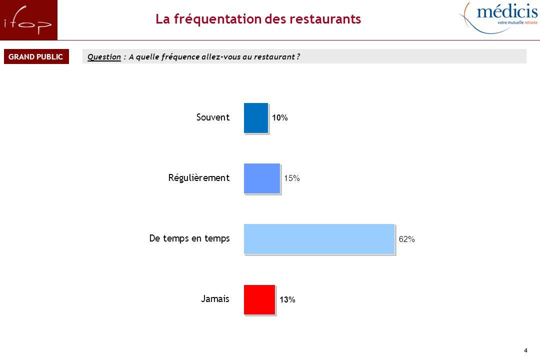 4 La fréquentation des restaurants Question : A quelle fréquence allez-vous au restaurant .