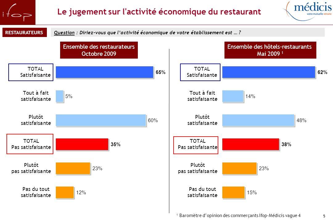 5 Le jugement sur l activité économique du restaurant Question : Diriez-vous que lactivité économique de votre établissement est … .