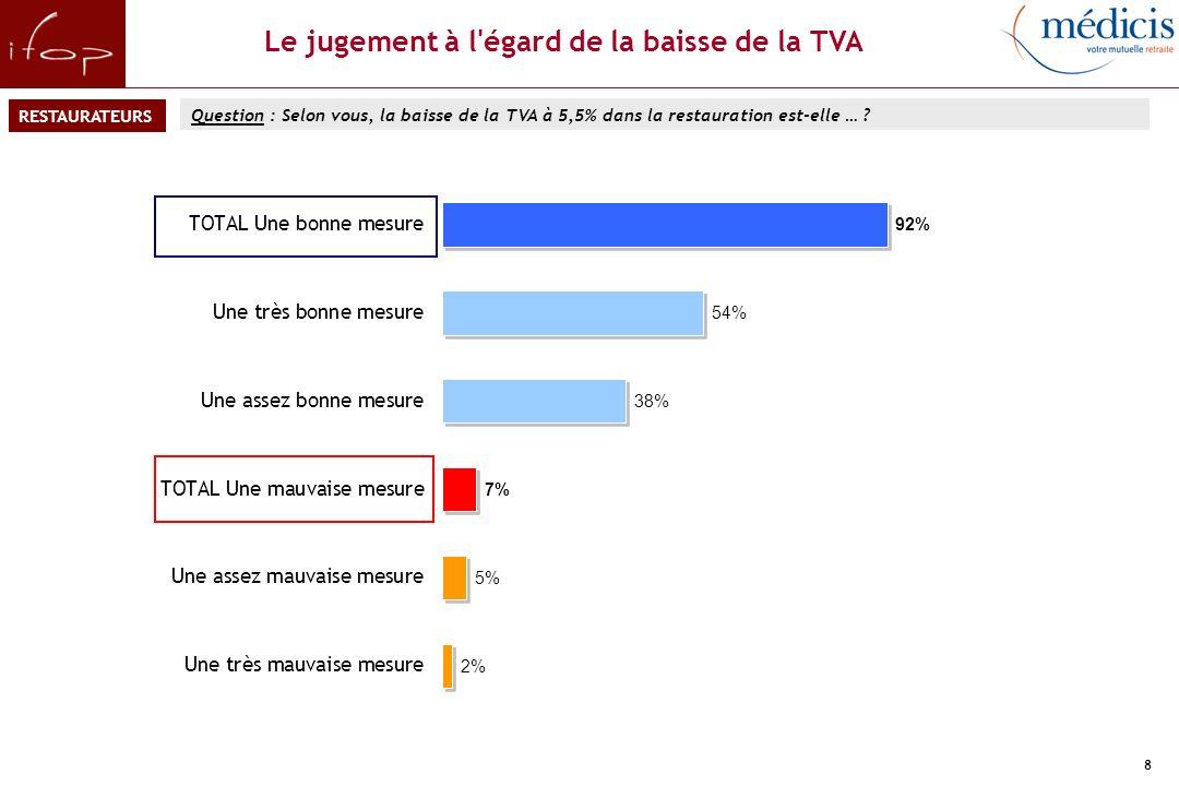 9 Les usages de la baisse de la TVA Question : Vous personnellement, comment avez-vous utilisé cette baisse de la TVA dans votre établissement .