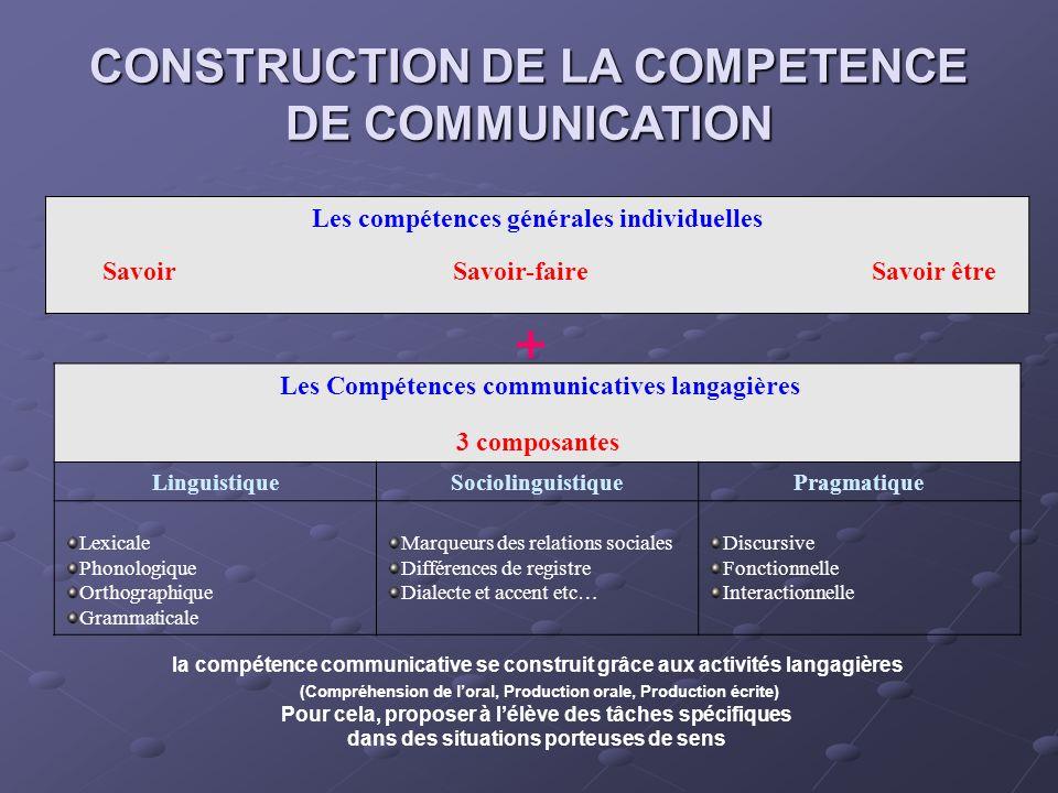 CONSTRUCTION DE LA COMPETENCE DE COMMUNICATION Les compétences générales individuelles Savoir Savoir-faire Savoir être + Les Compétences communicative