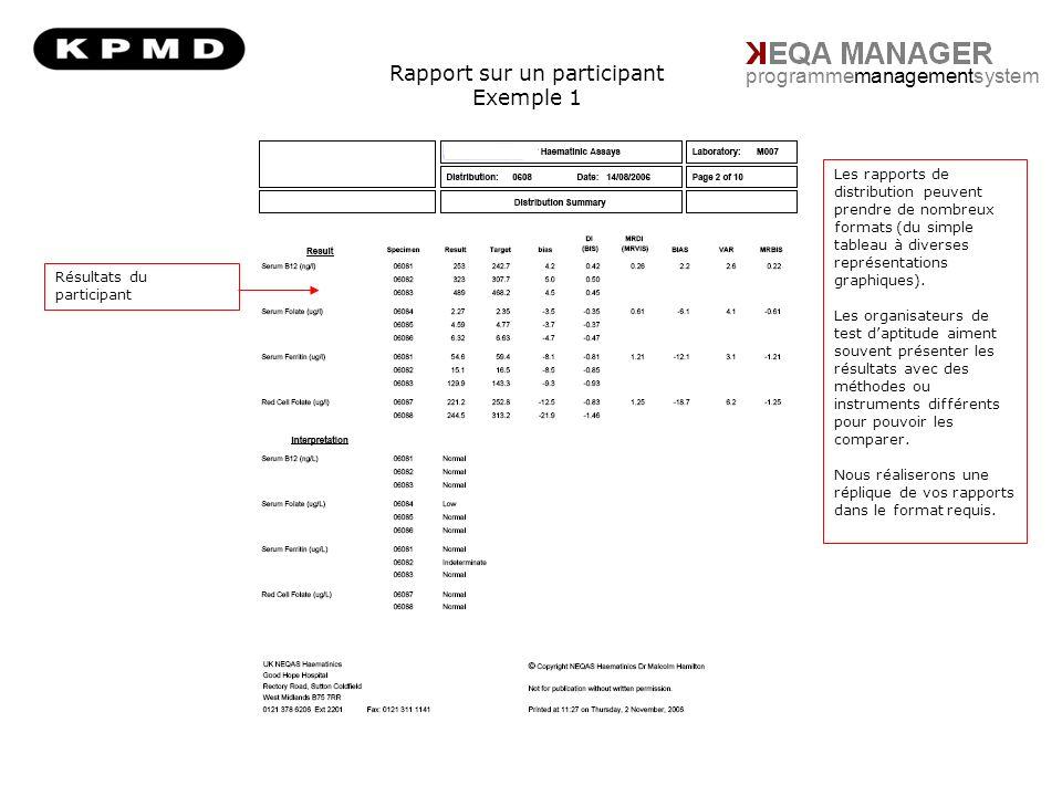 Rapport sur un participant Exemple 1 programmemanagementsystem Résultats du participant Les rapports de distribution peuvent prendre de nombreux formats (du simple tableau à diverses représentations graphiques).