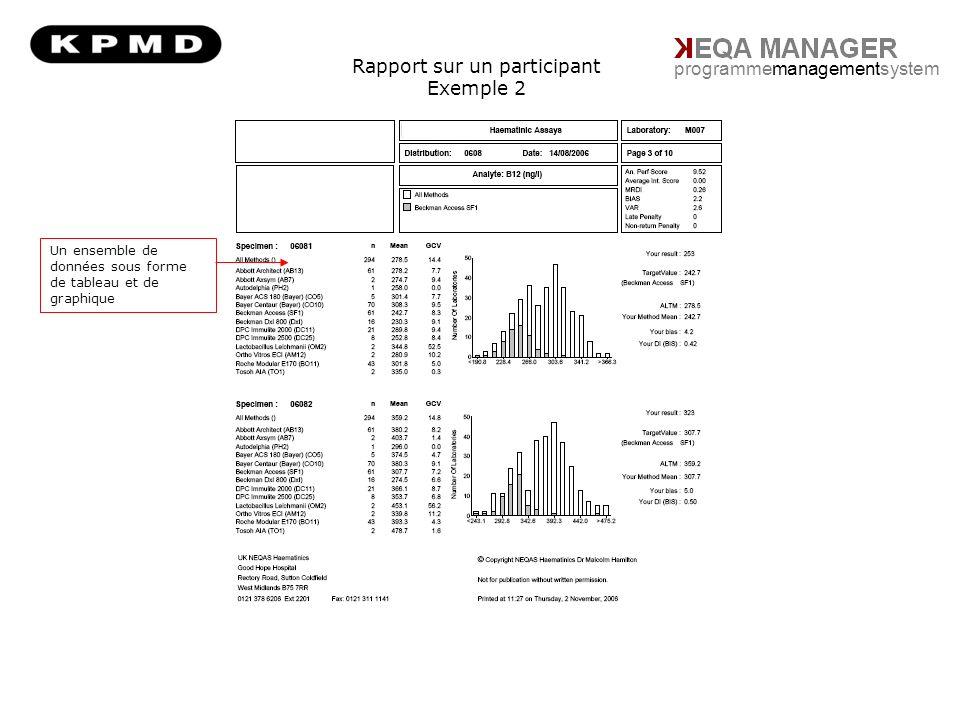 Rapport sur un participant Exemple 2 programmemanagementsystem Un ensemble de données sous forme de tableau et de graphique