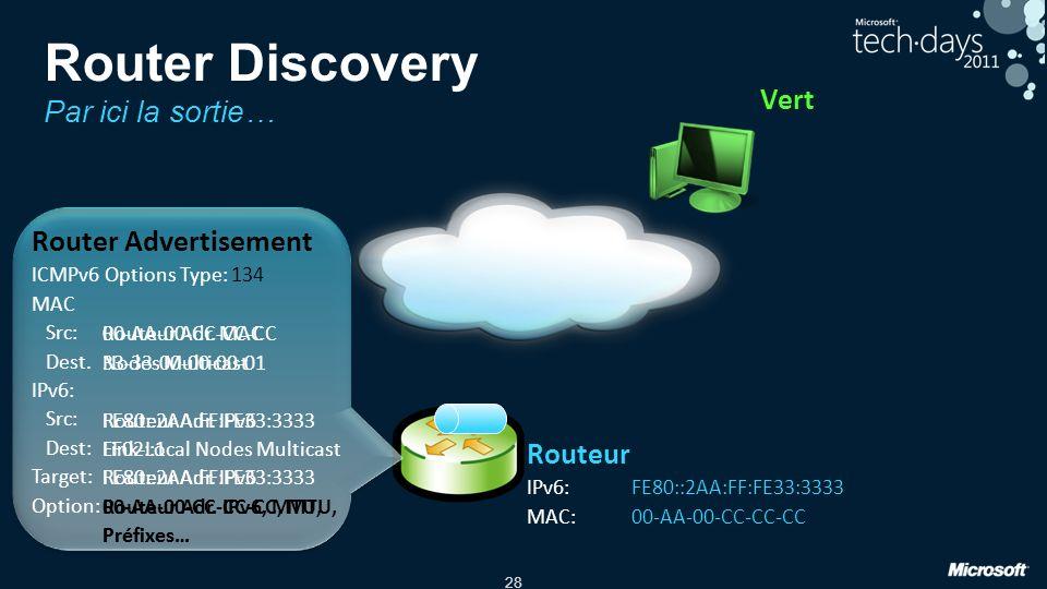 28 Routeur Adr. MAC Nodes Multicast Routeur Adr. IPv6 Link-Local Nodes Multicast Routeur Adr. IPv6 Routeur Adr. IPv6, MTU, Préfixes… Vert Router Adver