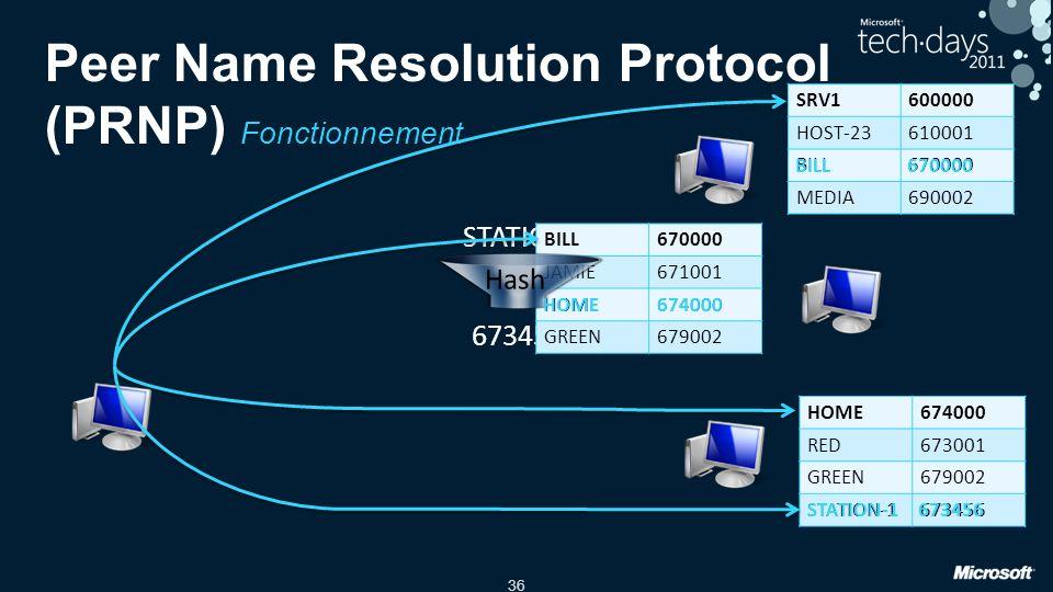 36 Peer Name Resolution Protocol (PRNP) Fonctionnement STATION-1 ? 673456 ? SRV1600000 HOST-23610001 BILL670000 MEDIA690002 BILL670000 JAMIE671001 HOM