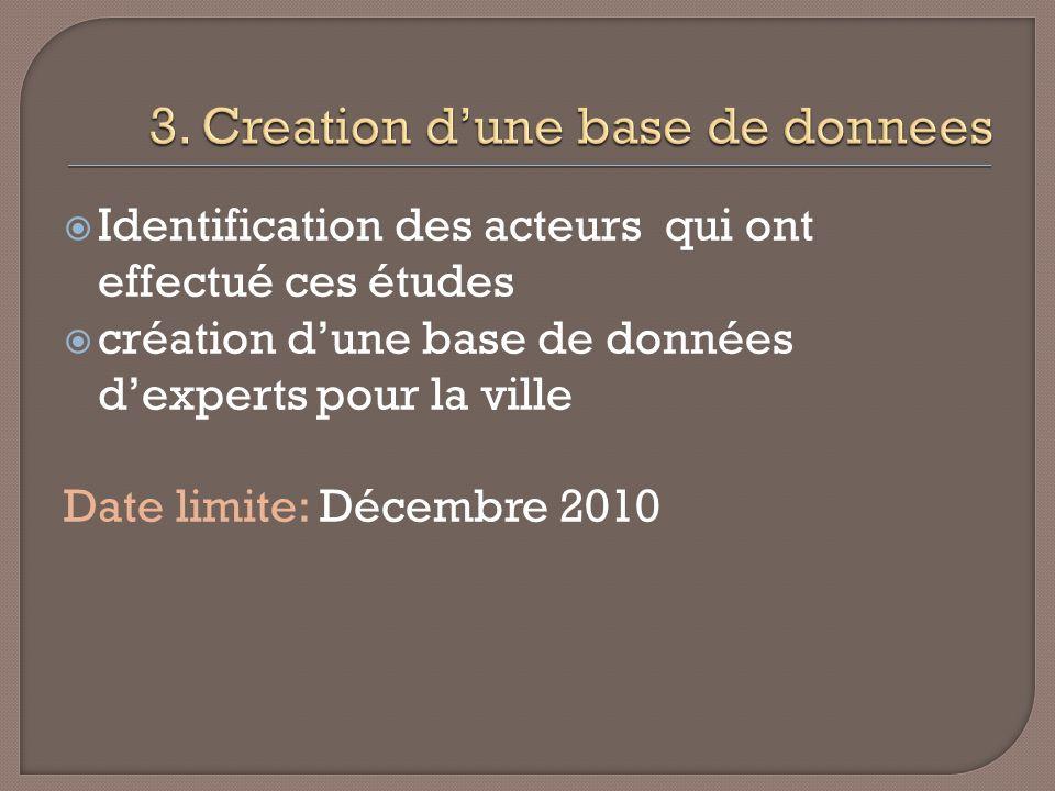 Identification des acteurs qui ont effectué ces études création dune base de données dexperts pour la ville Date limite: Décembre 2010