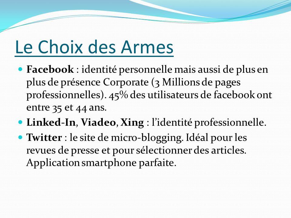 Le Choix des Armes Facebook : identité personnelle mais aussi de plus en plus de présence Corporate (3 Millions de pages professionnelles). 45% des ut