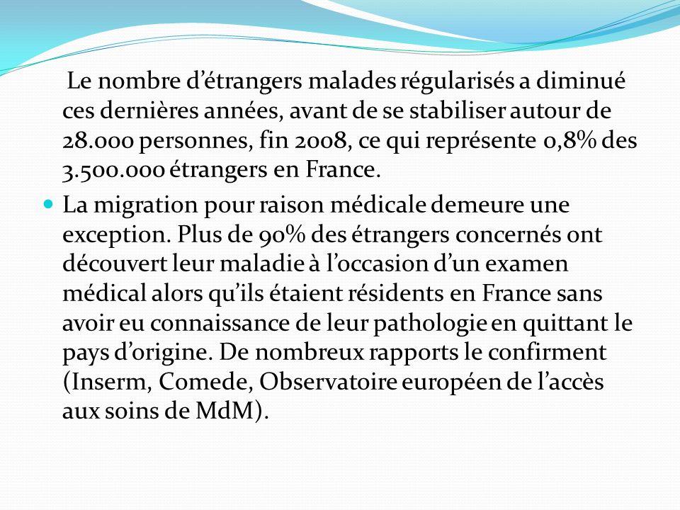 Le nombre détrangers malades régularisés a diminué ces dernières années, avant de se stabiliser autour de 28.000 personnes, fin 2008, ce qui représente 0,8% des 3.500.000 étrangers en France.