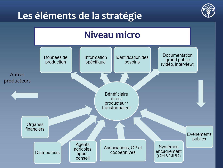 Les éléments de la stratégie Chronologie