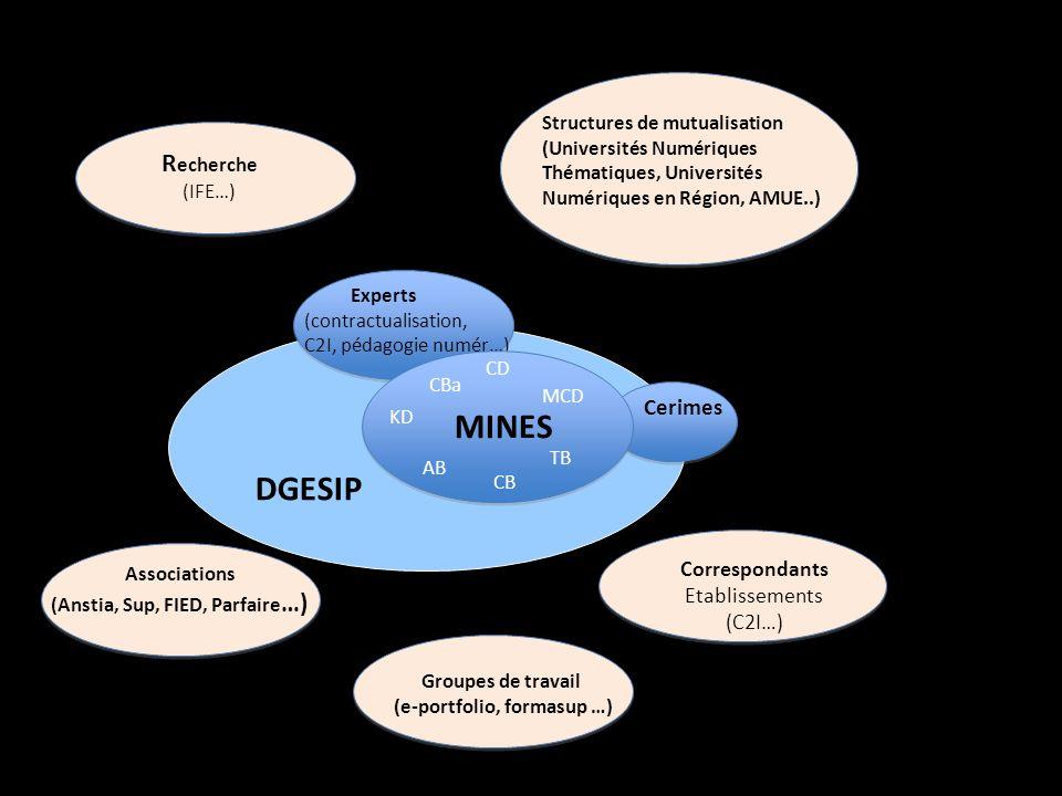 R echerche (IFE…) Cerimes Structures de mutualisation (Universités Numériques Thématiques, Universités Numériques en Région, AMUE..) Experts (contractualisation, C2I, pédagogie numér…) Correspondants Etablissements (C2I…) MINES CD MCD KD CB CBa AB TB Associations (Anstia, Sup, FIED, Parfaire …) DGESIP Groupes de travail (e-portfolio, formasup …)
