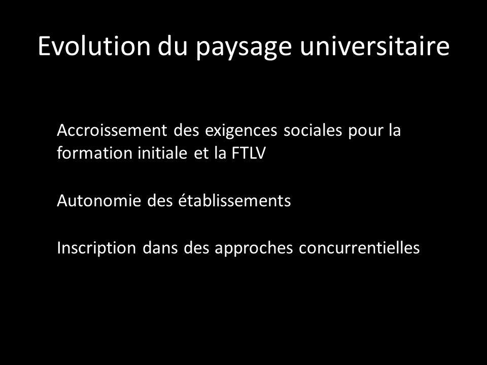 Evolution du paysage universitaire Accroissement des exigences sociales pour la formation initiale et la FTLV Autonomie des établissements Inscription dans des approches concurrentielles