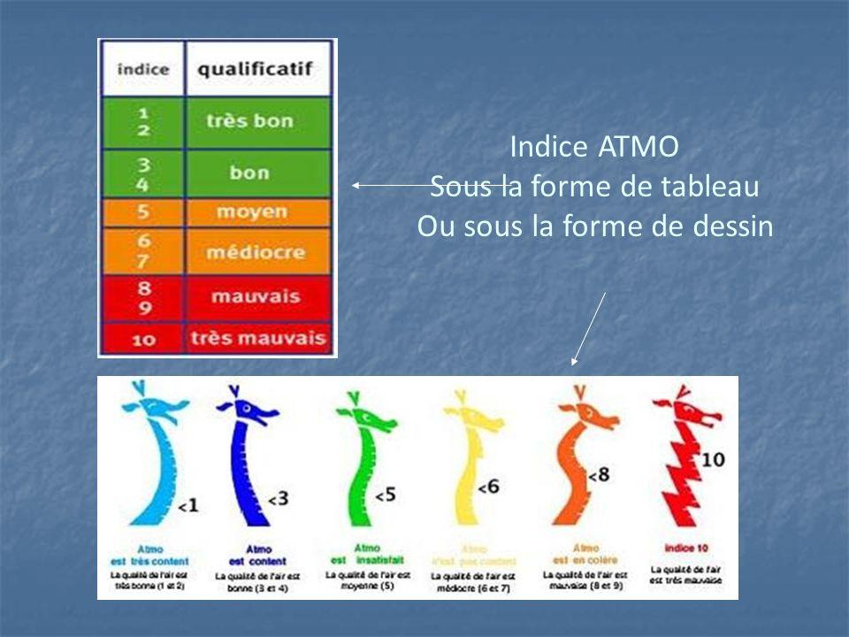 Indice ATMO Sous la forme de tableau Ou sous la forme de dessin