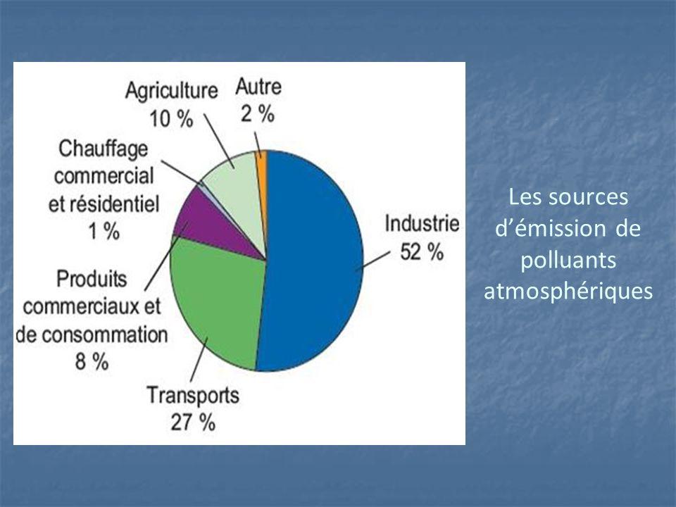 Les sources démission de polluants atmosphériques