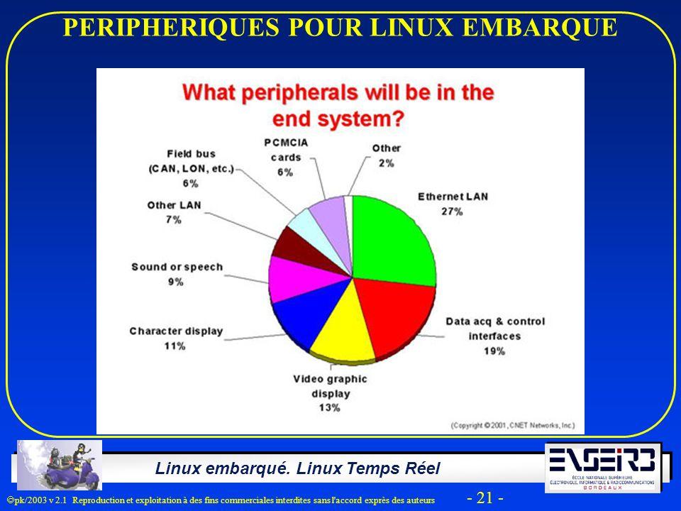Linux embarqué. Linux Temps Réel pk/2003 v 2.1 Reproduction et exploitation à des fins commerciales interdites sans l'accord exprès des auteurs - 21 -