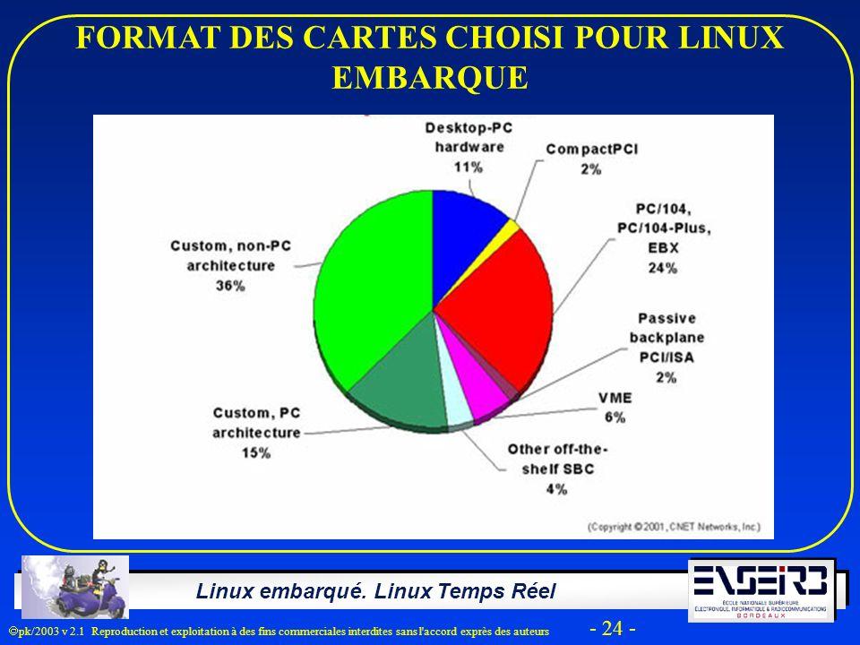 Linux embarqué. Linux Temps Réel pk/2003 v 2.1 Reproduction et exploitation à des fins commerciales interdites sans l'accord exprès des auteurs - 24 -
