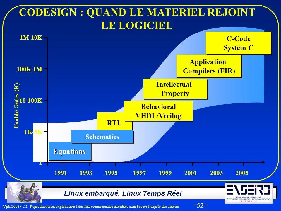 Linux embarqué. Linux Temps Réel pk/2003 v 2.1 Reproduction et exploitation à des fins commerciales interdites sans l'accord exprès des auteurs - 52 -