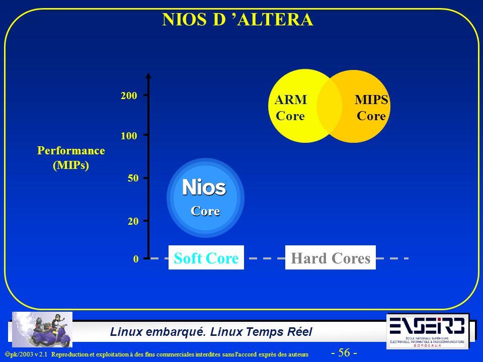 Linux embarqué. Linux Temps Réel pk/2003 v 2.1 Reproduction et exploitation à des fins commerciales interdites sans l'accord exprès des auteurs - 56 -