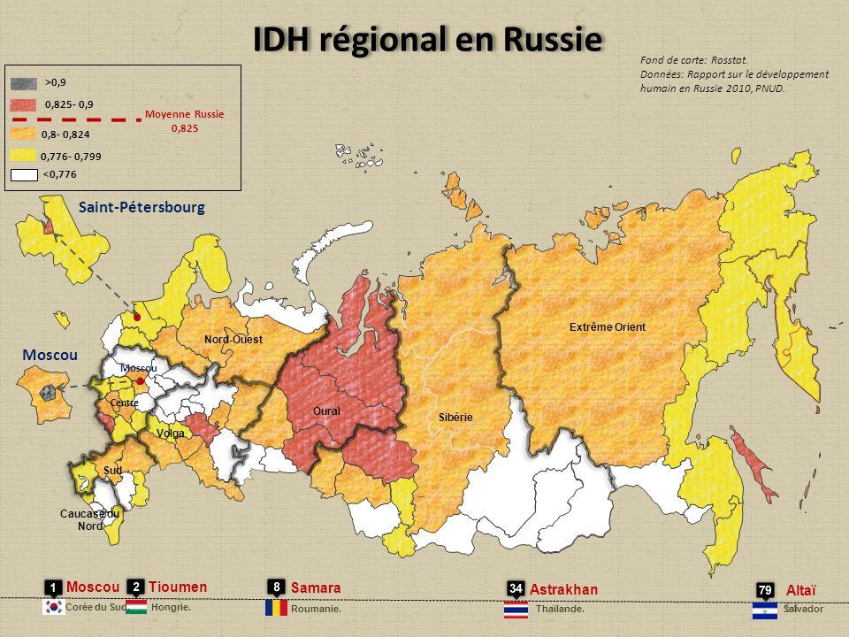 Moscou <0,776 0,776- 0,799 >0,9 0,825- 0,9 0,8- 0,824 Moyenne Russie 0,825 Extrême Orient Sibérie Oural Volga Centre Sud Nord-Ouest Caucase du Nord Moscou Saint-Pétersbourg IDH régional en Russie Fond de carte: Rosstat.