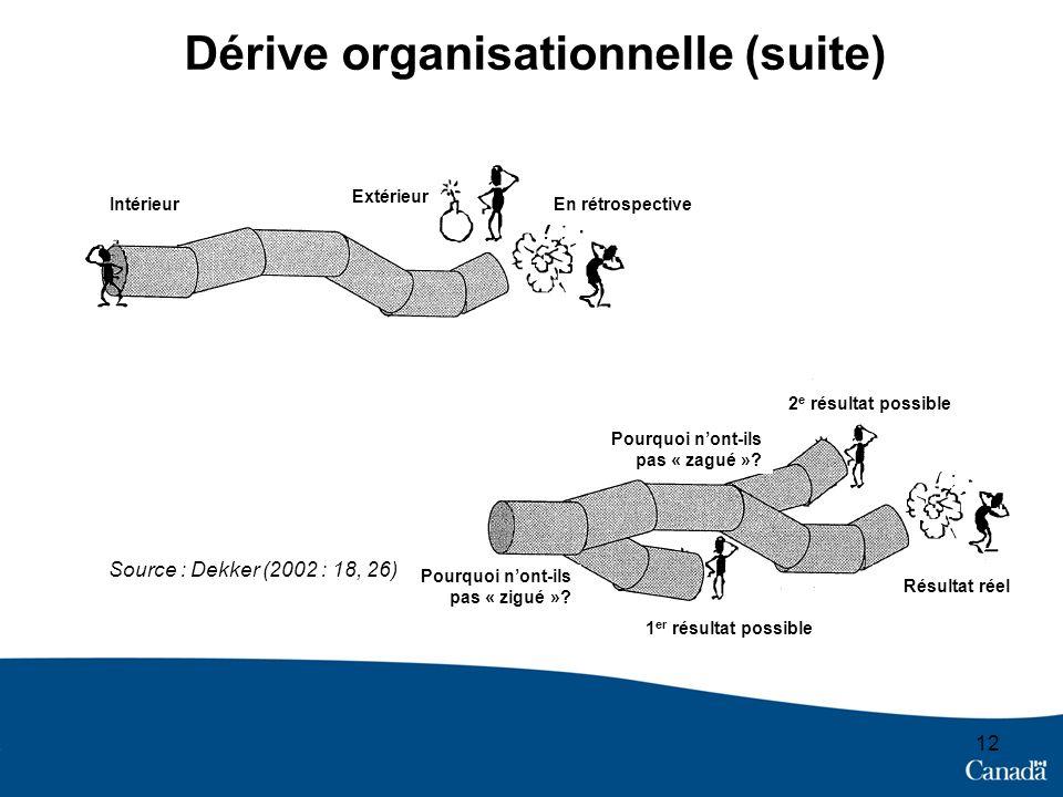 12 Dérive organisationnelle (suite) Source : Dekker (2002 : 18, 26) Intérieur Extérieur En rétrospective 2 e résultat possible 1 er résultat possible