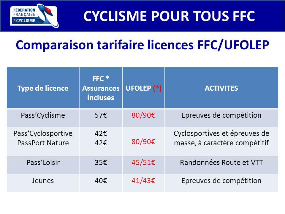CYCLISME POUR TOUS FFC Type de licence FFC * Assurances incluses UFOLEP (*)ACTIVITES PassCyclisme5780/90Epreuves de compétition PassCyclosportive Pass