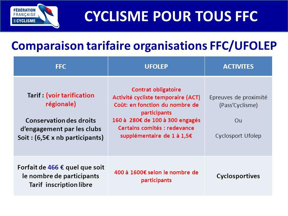 CYCLISME POUR TOUS FFC Comparaison tarifaire organisations FFC/UFOLEP FFCUFOLEPACTIVITES Tarif : (voir tarification régionale) Conservation des droits