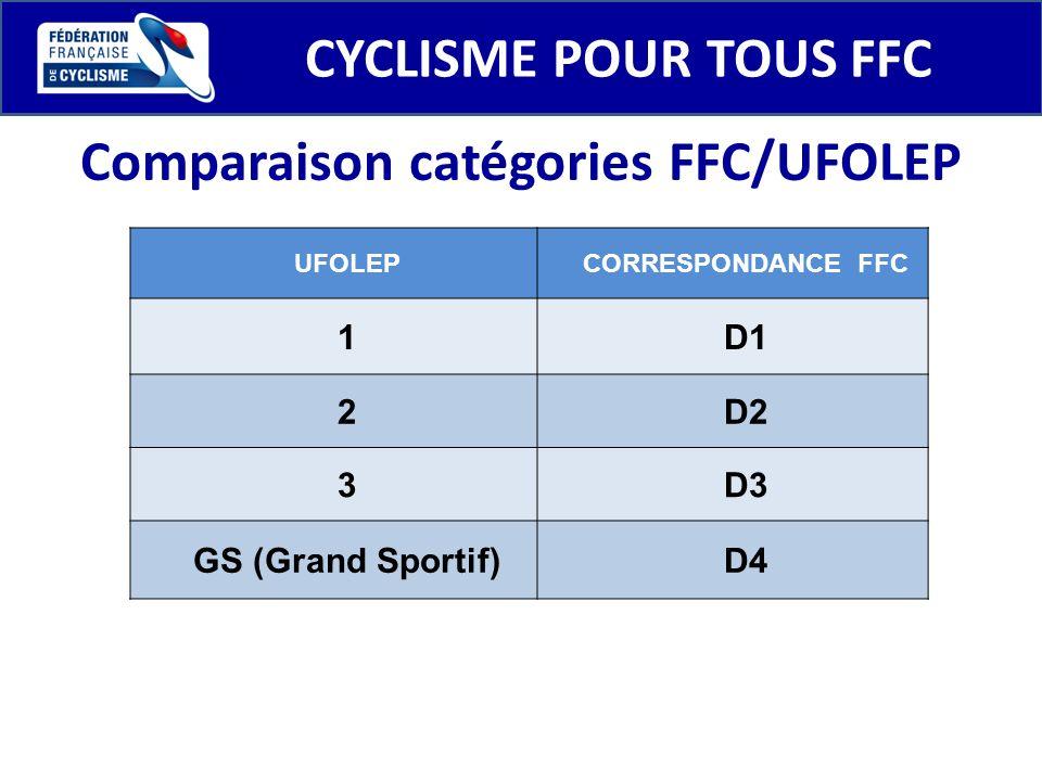 CYCLISME POUR TOUS FFC UFOLEPCORRESPONDANCE FFC 1D1 2D2 3D3 GS (Grand Sportif)D4 Comparaison catégories FFC/UFOLEP