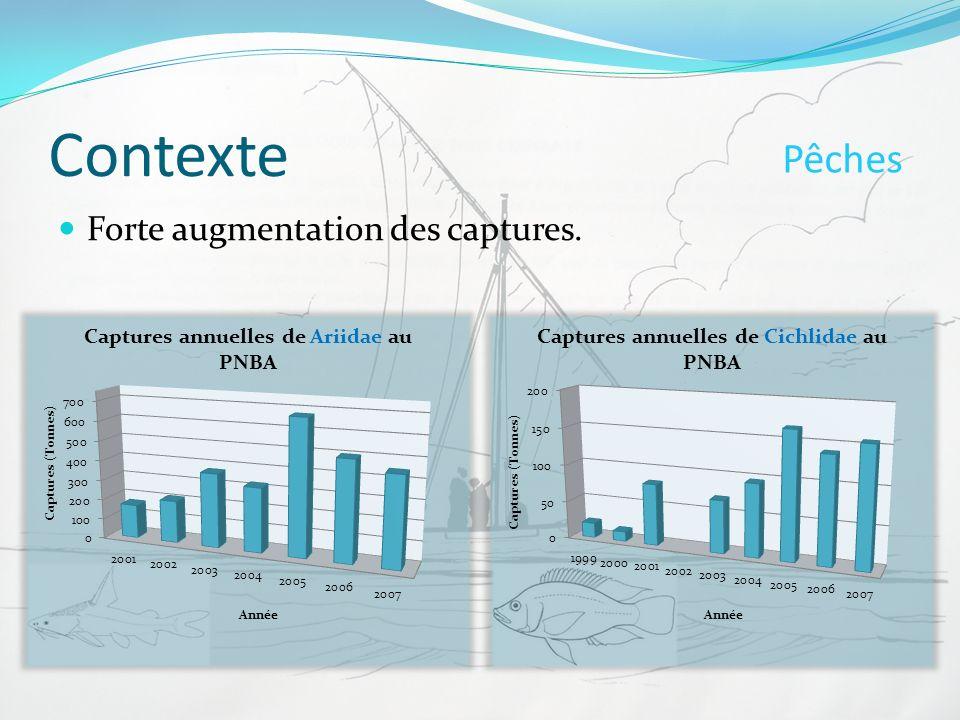 Contexte Pêches Forte augmentation des captures.
